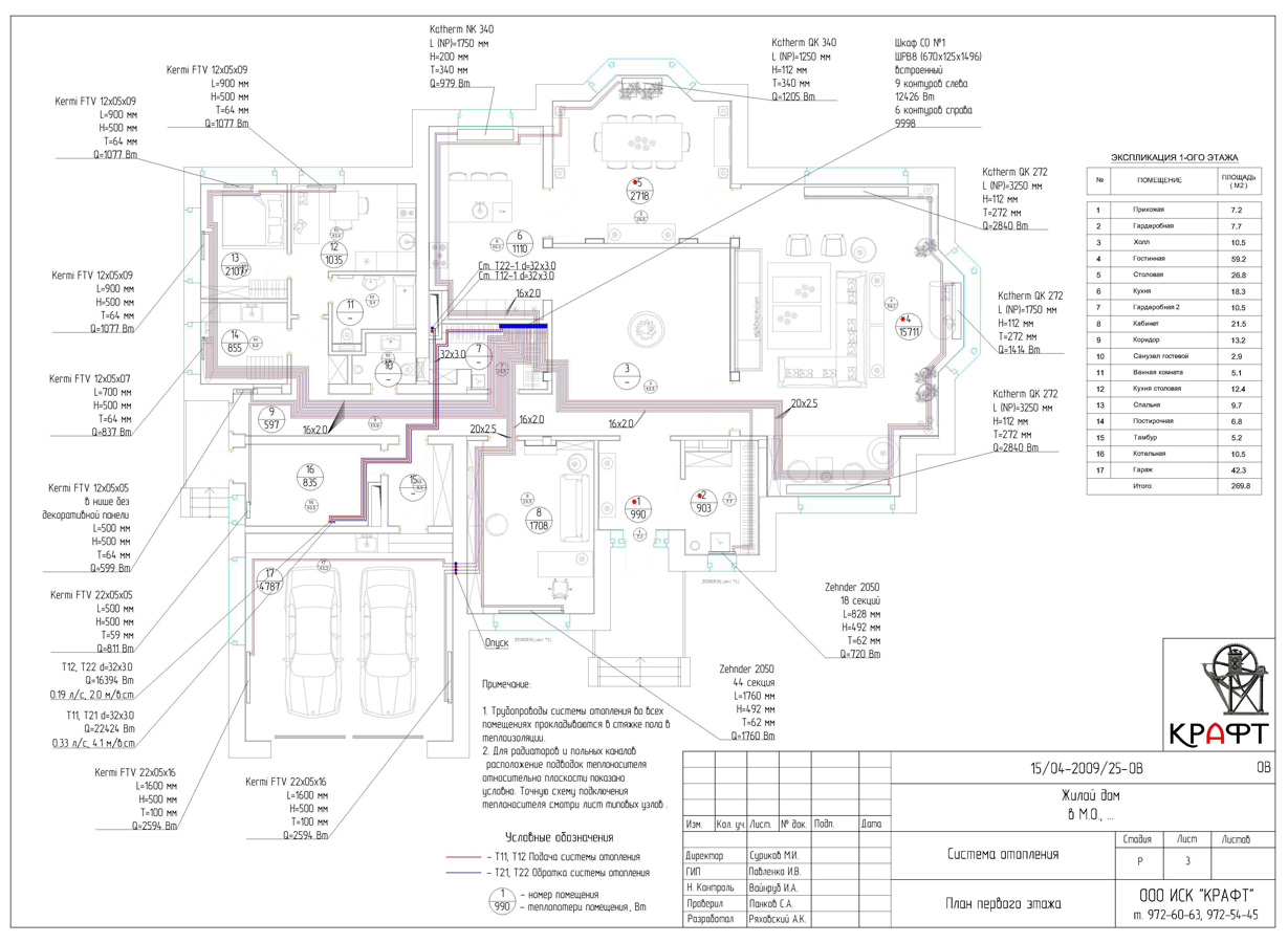 Проекты домов с гаражом - allhomesru